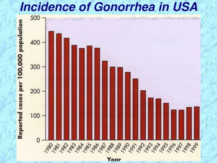 Incidence of Gonorrhea in USA