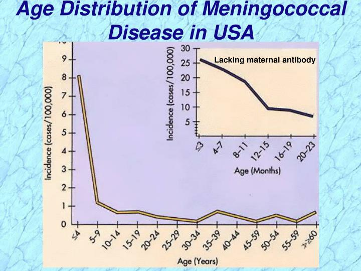 Age Distribution of Meningococcal  Disease in USA