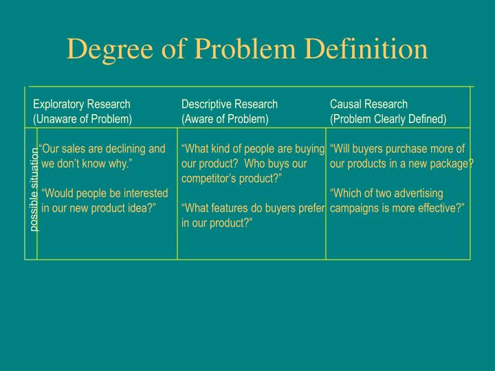 Degree of Problem Definition