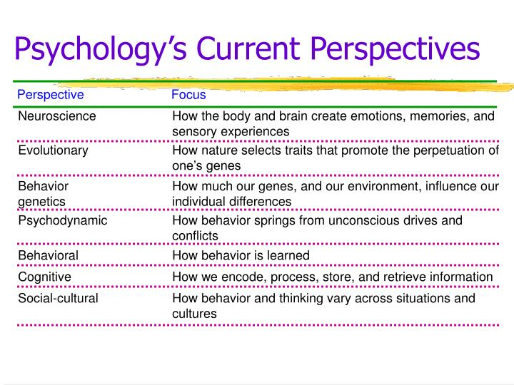 Psychology s current perspectives