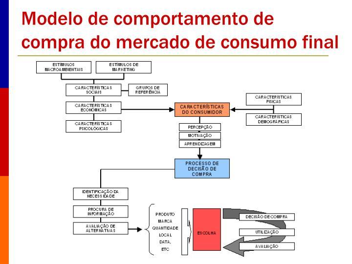 Modelo de comportamento de compra do mercado de consumo final