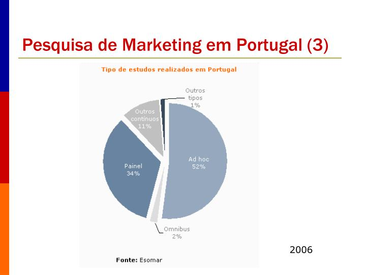 Pesquisa de Marketing em Portugal (3)