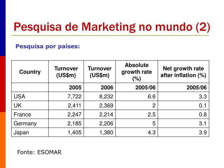Pesquisa de Marketing no mundo (2)