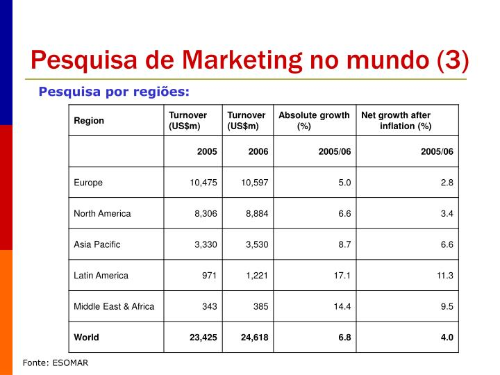 Pesquisa de Marketing no mundo (3)
