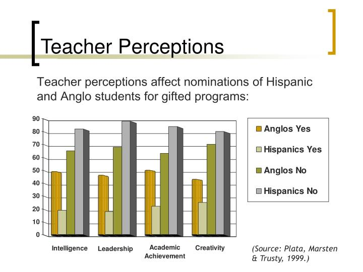 Teacher Perceptions