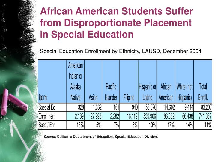 African American Students Suffer from Disproportionate Placement in Special Education