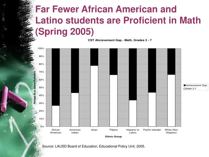 Far Fewer African American and Latino students are Proficient in Math (Spring 2005)
