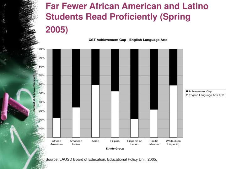Far Fewer African American and Latino Students Read Proficiently (Spring 2005)