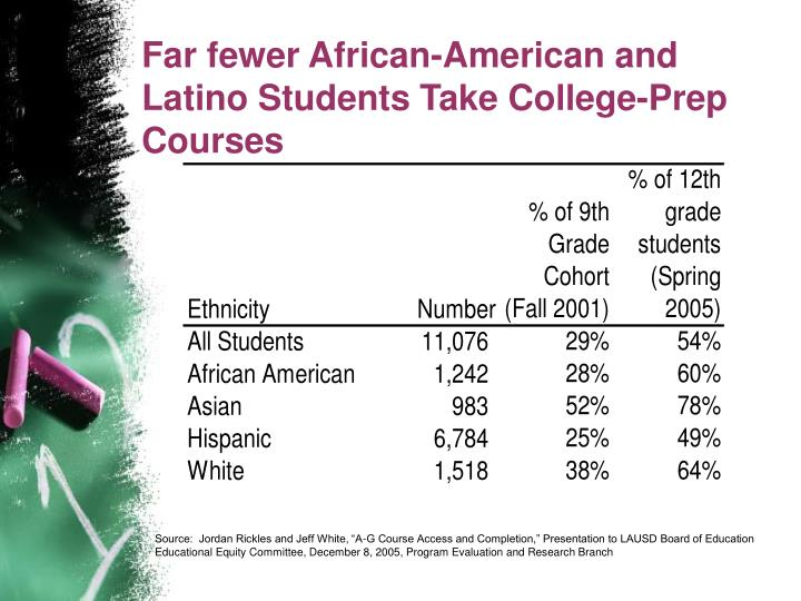 Far fewer African-American and Latino Students Take College-Prep Courses