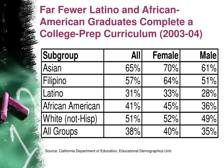 Far Fewer Latino and African-American Graduates Complete a College-Prep Curriculum (2003-04)