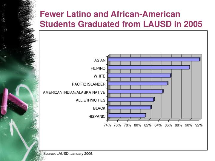 Fewer Latino and African-American Students Graduated from LAUSD in 2005