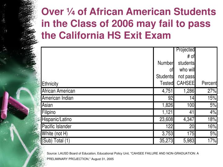 Over ¼ of African American Students in the Class of 2006 may fail to pass the California HS Exit Exam
