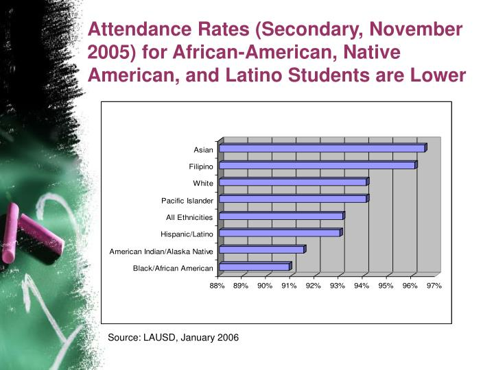 Attendance Rates (Secondary, November 2005) for African-American, Native American, and Latino Students are Lower