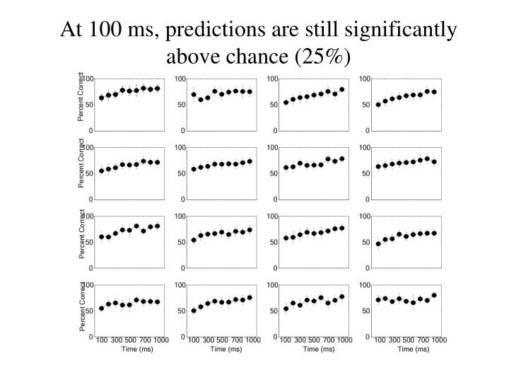 At 100 ms, predictions are still significantly above chance (25%)