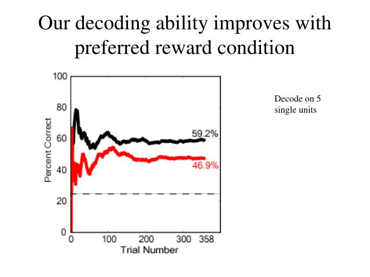 Our decoding ability improves with preferred reward condition