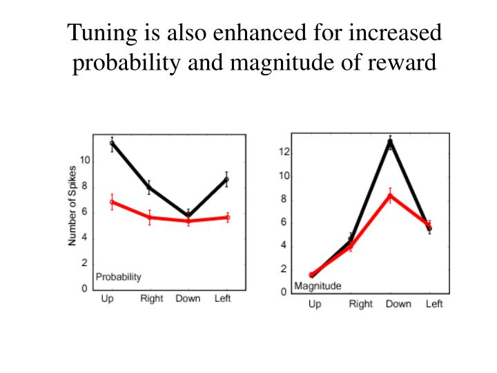 Tuning is also enhanced for increased probability and magnitude of reward