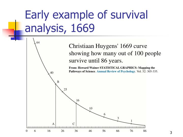 Early example of survival analysis, 1669