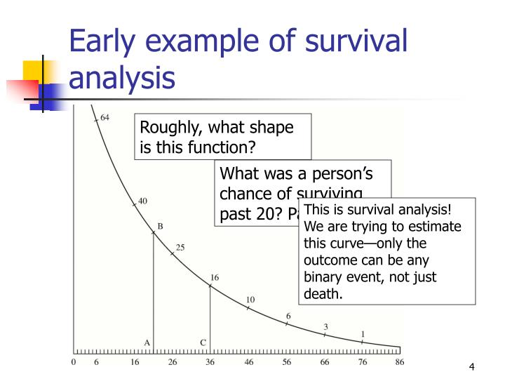 Early example of survival analysis