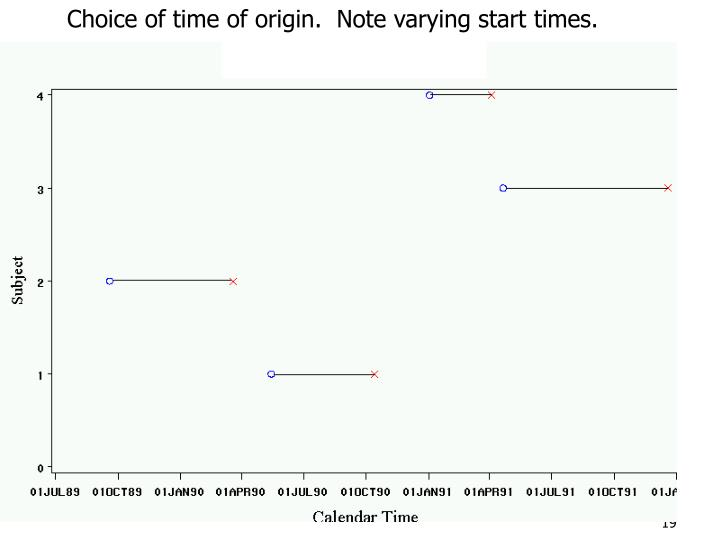 Choice of time of origin.  Note varying start times.