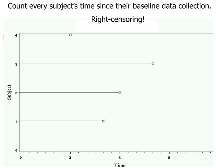 Count every subject's time since their baseline data collection.