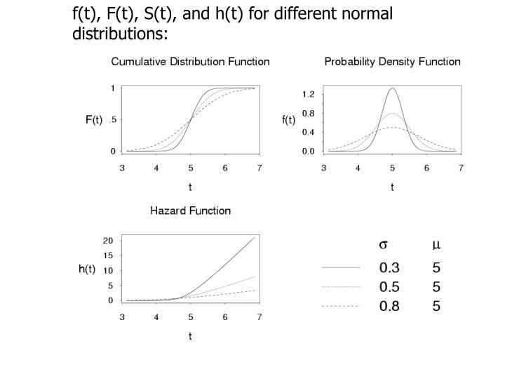 f(t), F(t), S(t), and h(t) for different normal distributions: