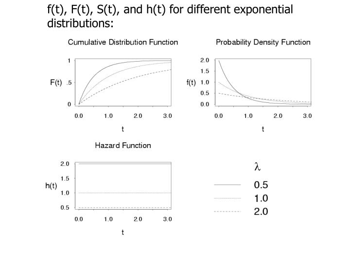 f(t), F(t), S(t), and h(t) for different exponential distributions: