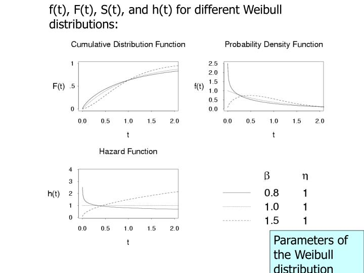 f(t), F(t), S(t), and h(t) for different Weibull distributions: