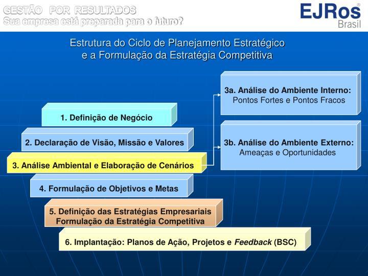 Estrutura do Ciclo de Planejamento Estratégico