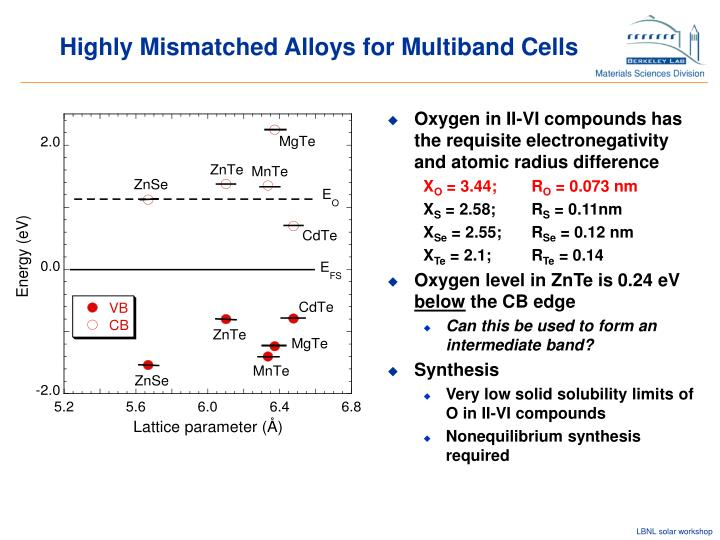 Highly Mismatched Alloys for Multiband Cells