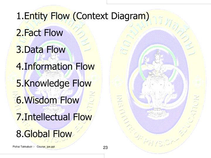 Entity Flow (Context Diagram)