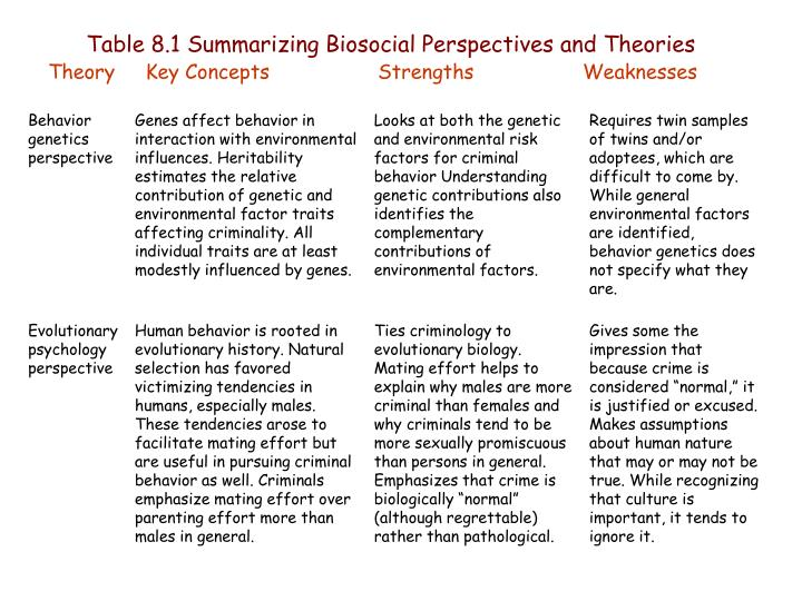 Table 8.1 Summarizing Biosocial Perspectives and Theories