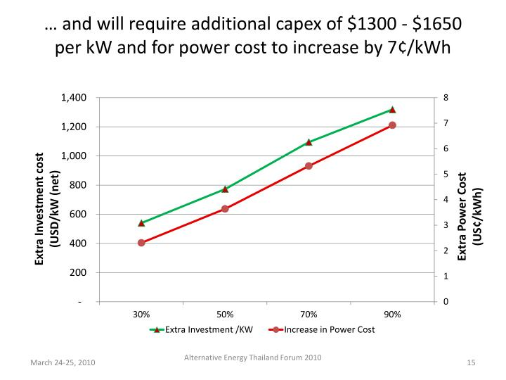 … and will require additional capex of $1300 - $1650 per kW and for power cost to increase by 7¢/kWh