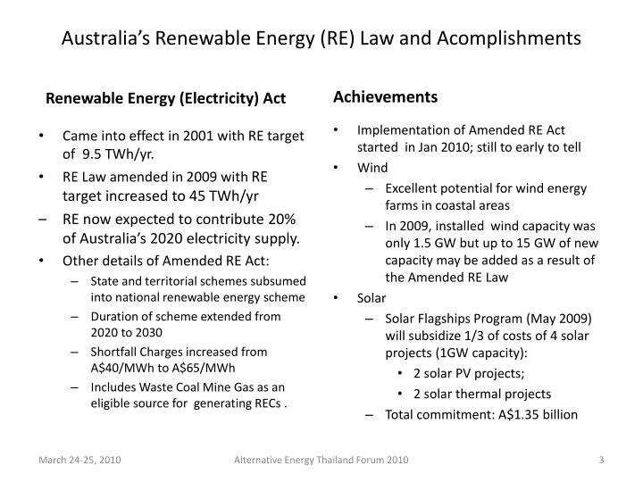 Australia's Renewable Energy (RE) Law and Acomplishments