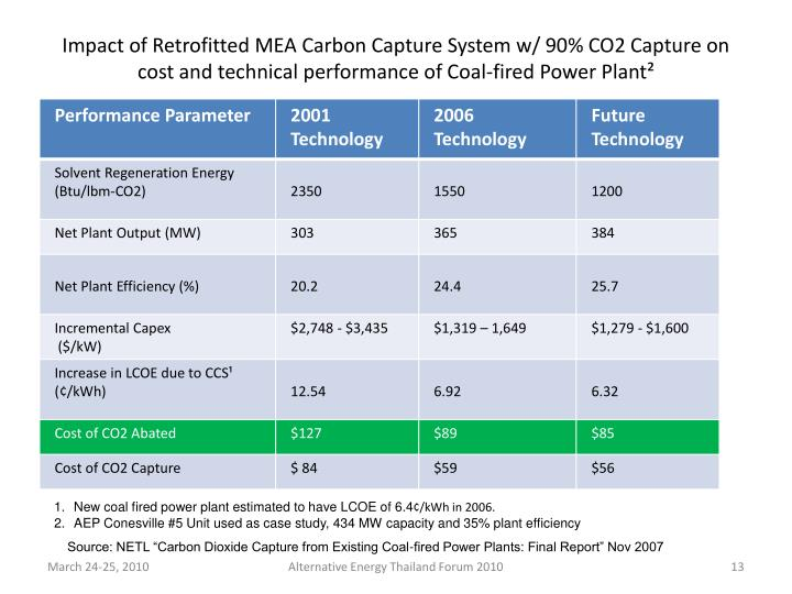 Impact of Retrofitted MEA Carbon Capture System w/ 90% CO2 Capture on cost and technical performance of Coal-fired Power Plant²