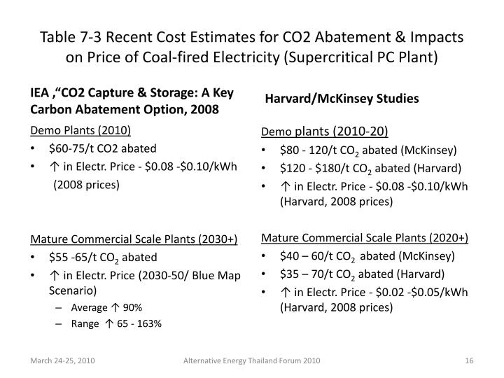 Table 7-3 Recent Cost Estimates for CO2 Abatement & Impacts on Price of Coal-fired Electricity (Supercritical PC Plant)