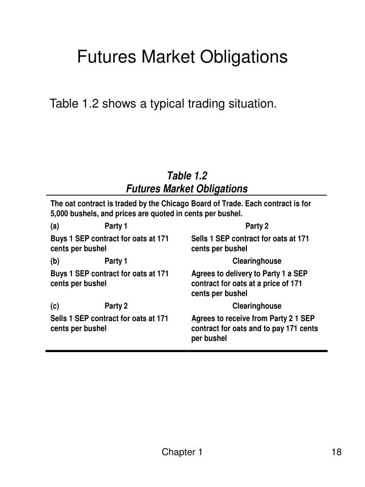 Futures Market Obligations