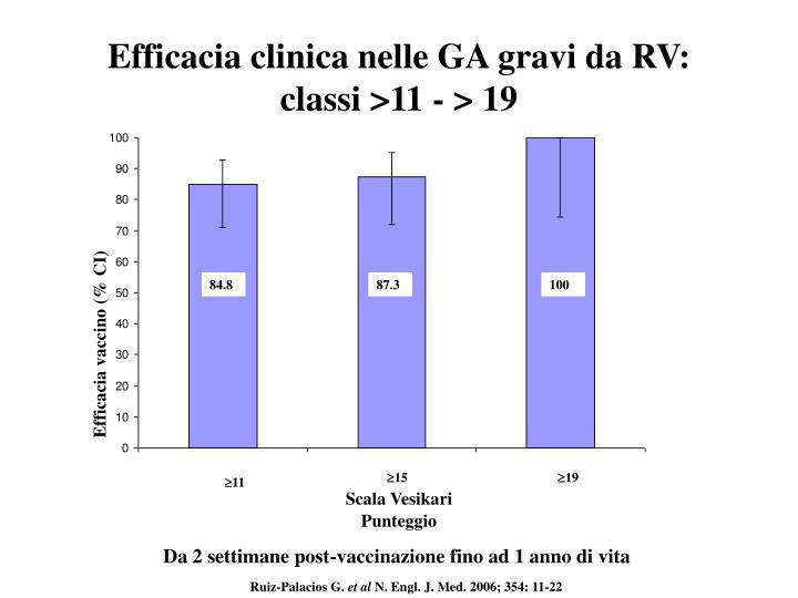 Efficacia clinica nelle GA gravi da RV: classi >11 - > 19