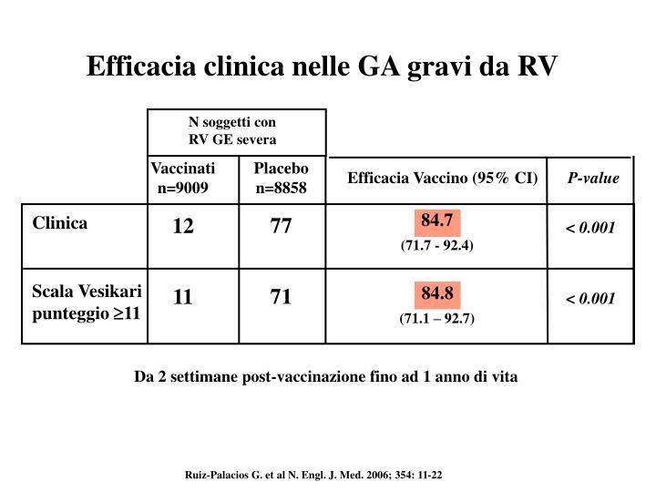 Efficacia clinica nelle GA gravi da RV