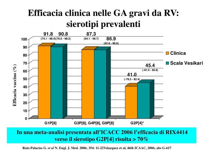 Efficacia clinica nelle GA gravi da RV: sierotipi prevalenti