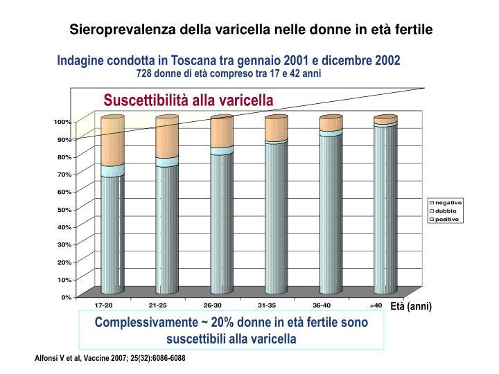 Sieroprevalenza della varicella nelle donne in età fertile
