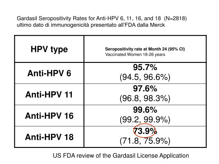 Gardasil Seropositivity Rates for Anti-HPV 6, 11, 16, and 18  (N=2818)