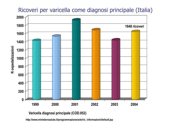Ricoveri per varicella come diagnosi principale (Italia)