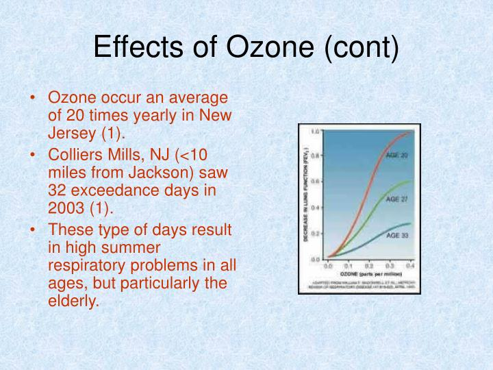 Effects of Ozone (cont)