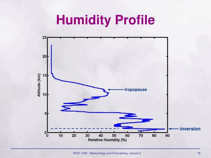 Humidity Profile