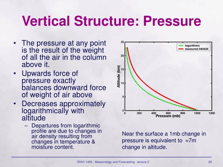 The pressure at any point is the result of the weight of all the air in the column above it.