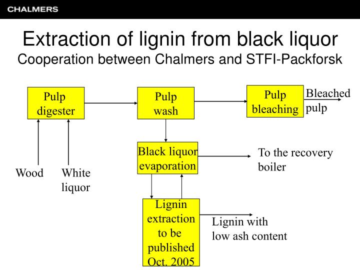 Extraction of lignin from black liquor