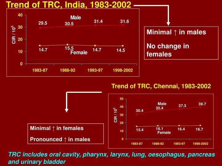 Trend of TRC, India, 1983-2002
