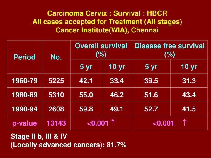 Carcinoma Cervix : Survival : HBCR