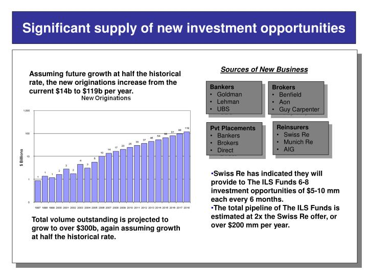 Significant supply of new investment opportunities