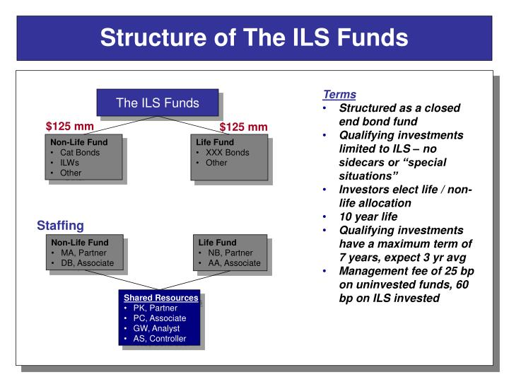 Structure of The ILS Funds